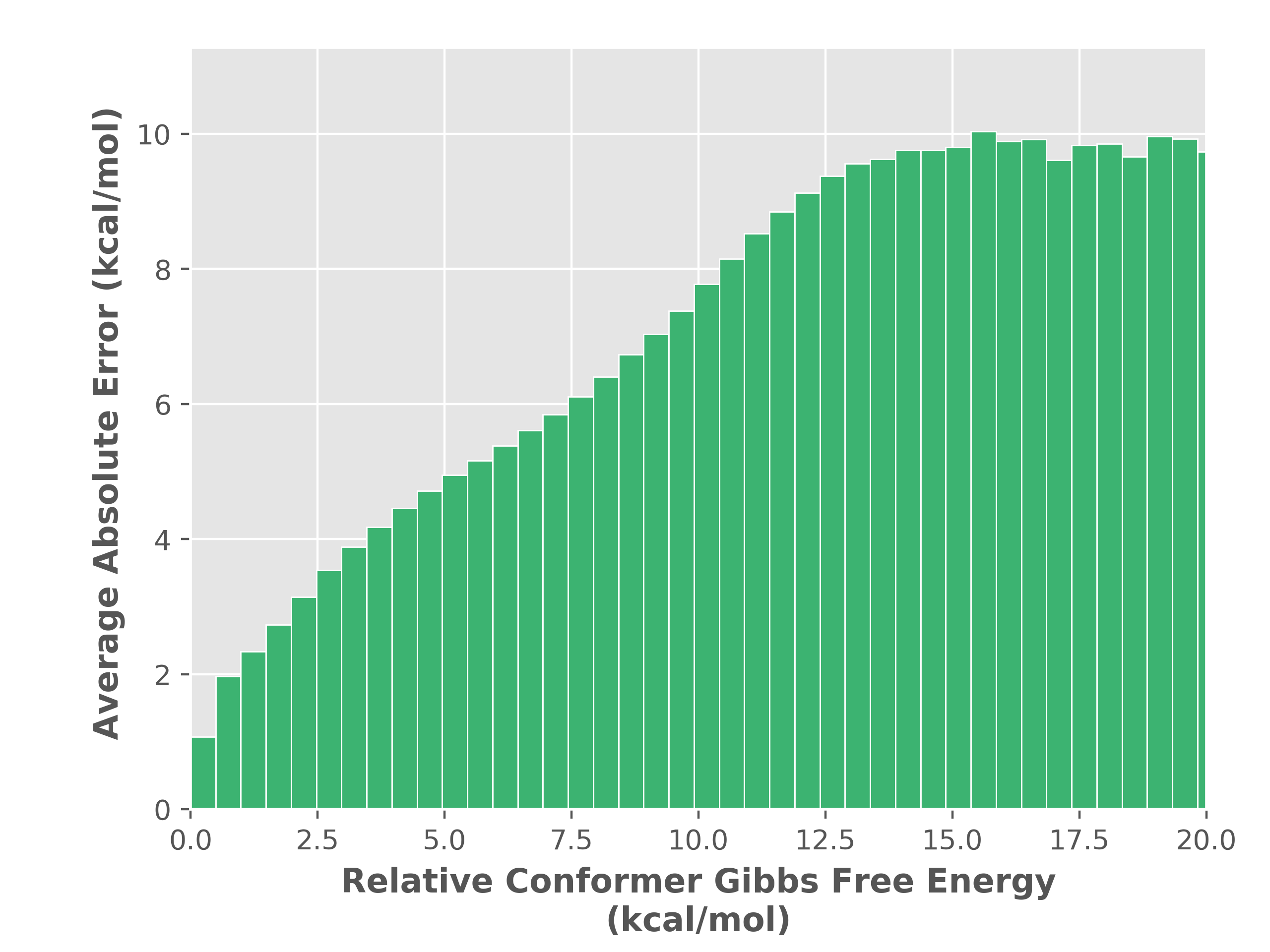 conformer_UFF_vs_PM6_energy_vs_gibbs_energy_error