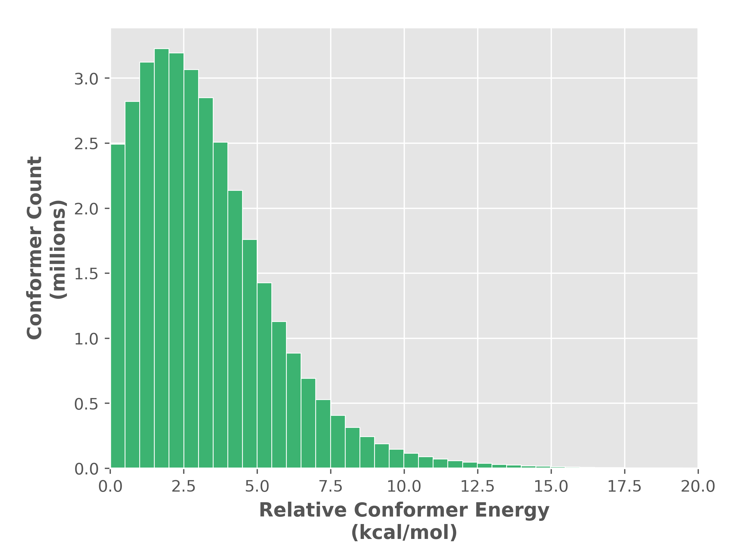 conformer_energy_histogram_SE